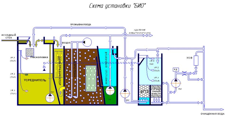 Схема установки биологической